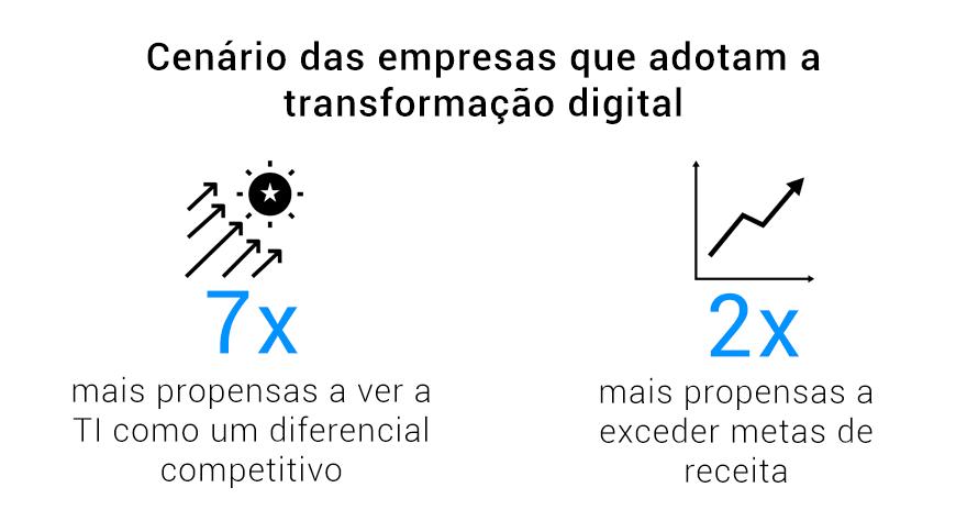 benefícios transformação digital